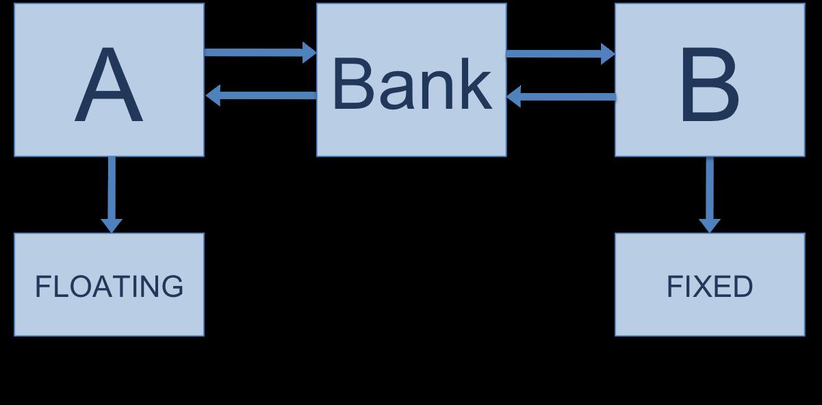 Trading online derivati